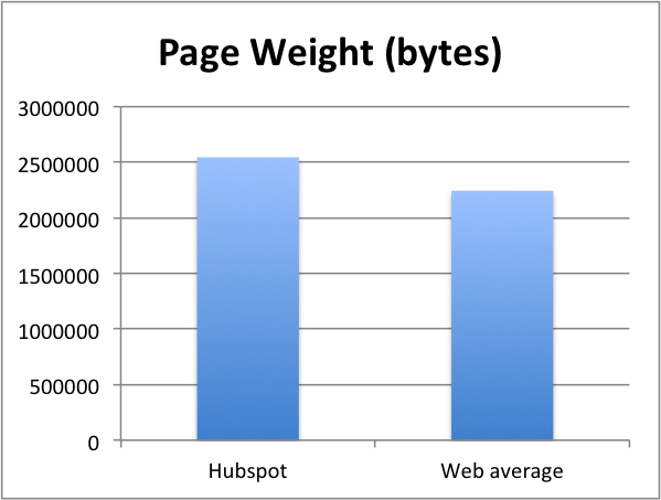 COS_PageWeight