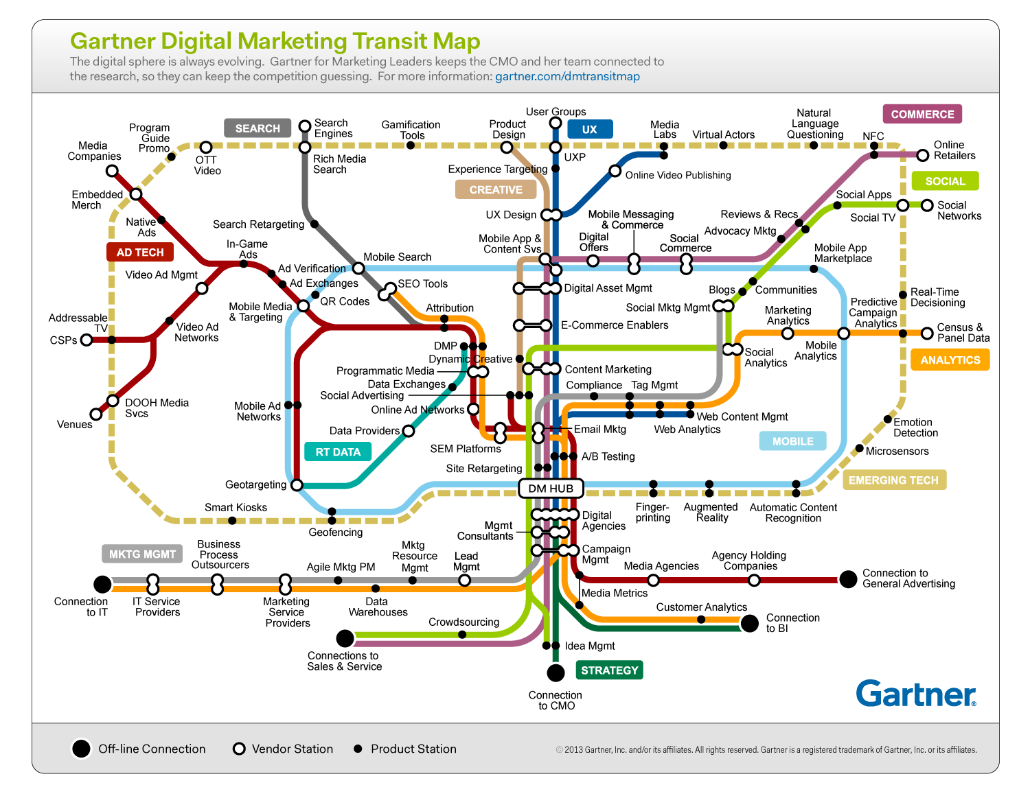 Gartner_DigitalMarketing