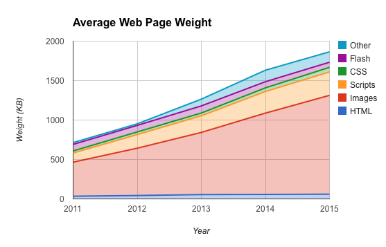average_web_page_weight