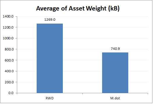avg_weight