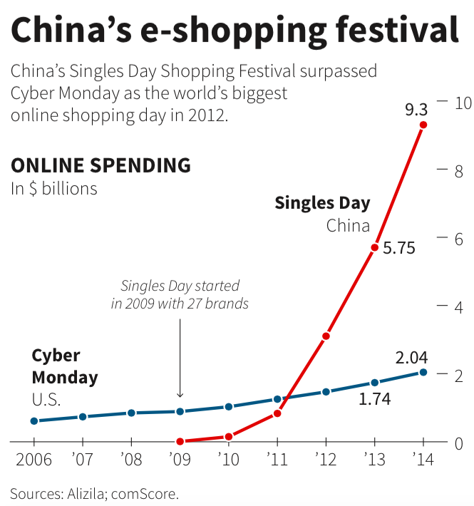Business Insider Alibaba SIngles Day