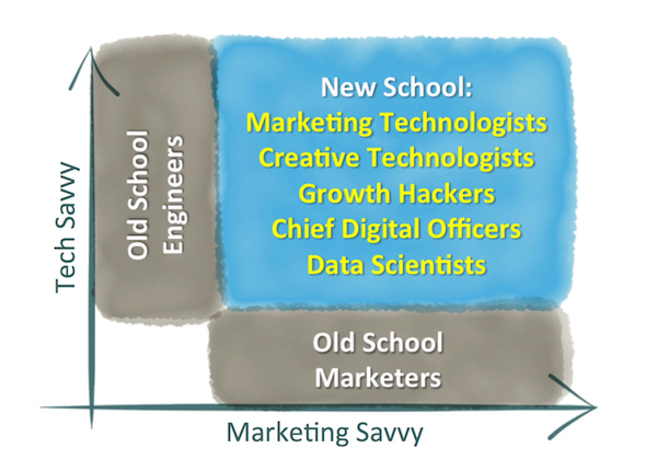 Chief Marketing Technologist