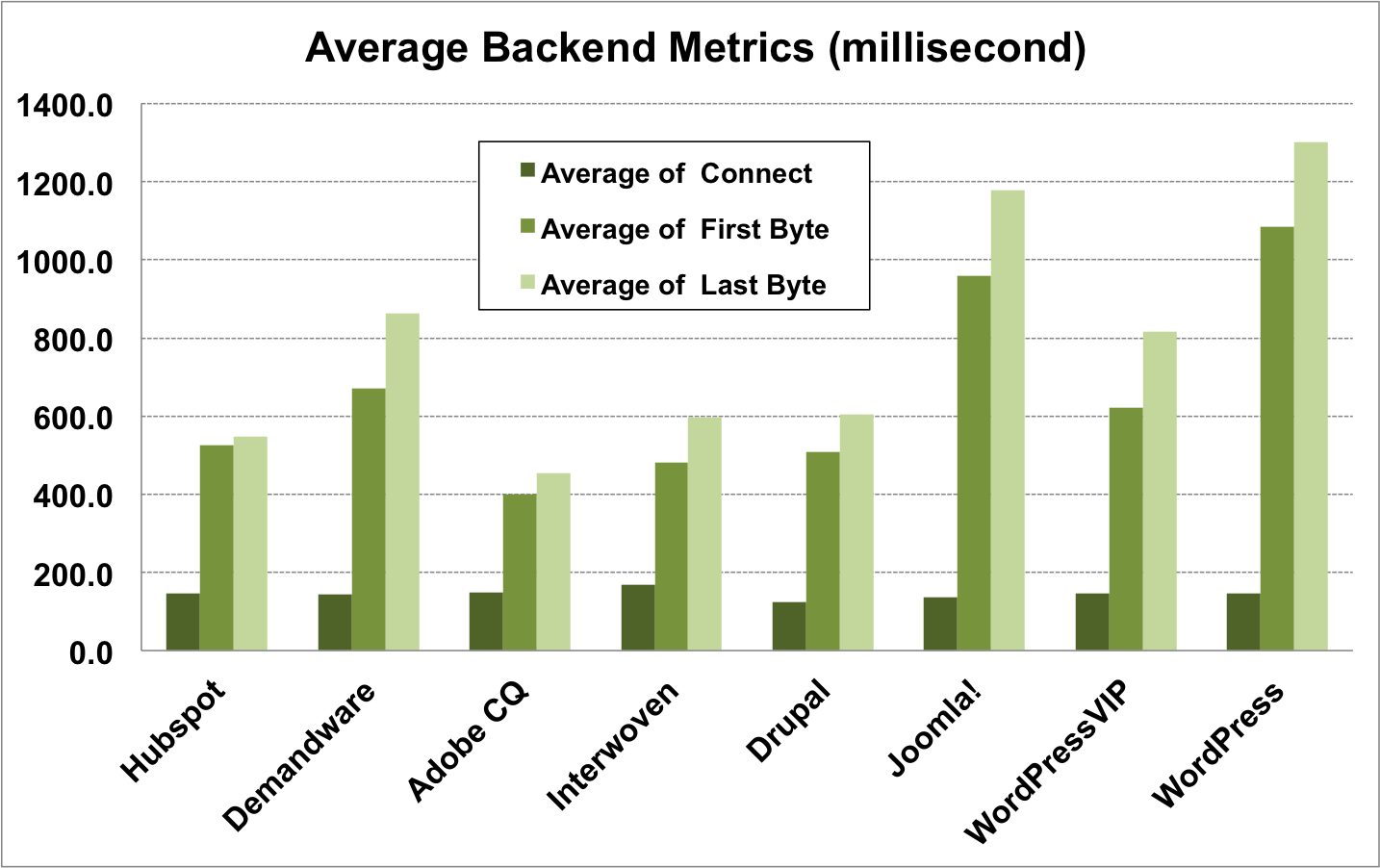 Benchmarking Performance