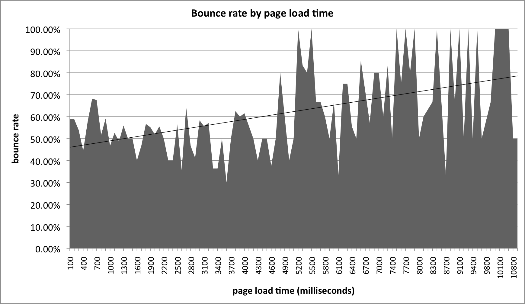 Bounce rate by page load time