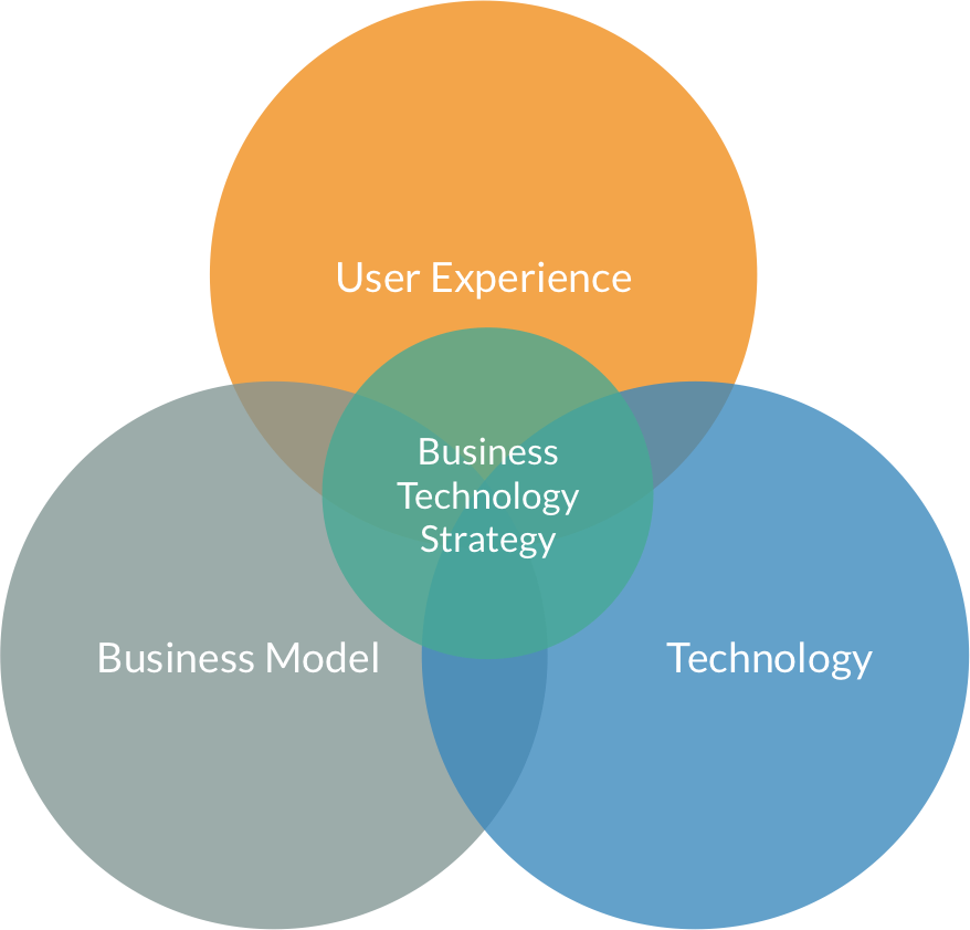 business-technology-strategy