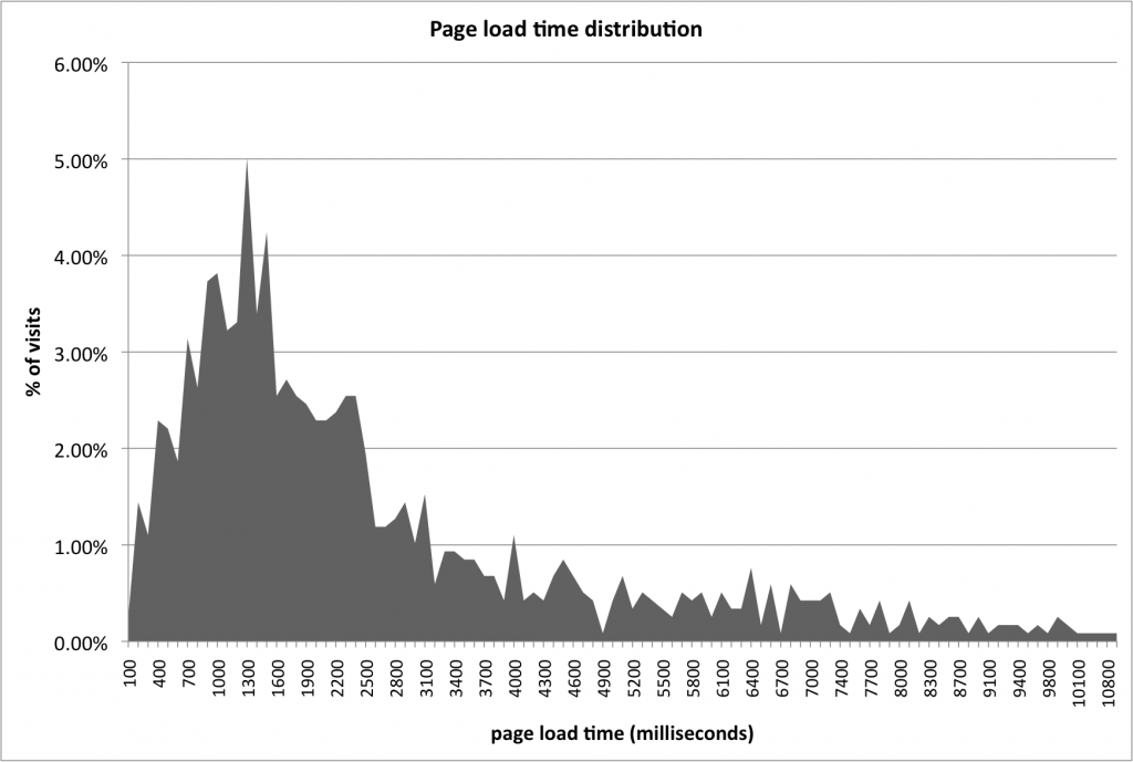 Distribution of page load times