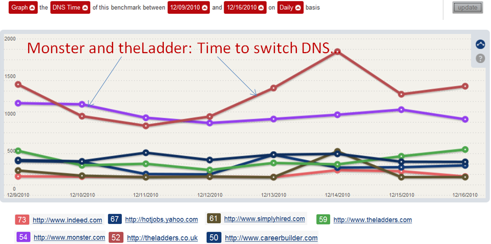 Job Sites DNS Time Comparison
