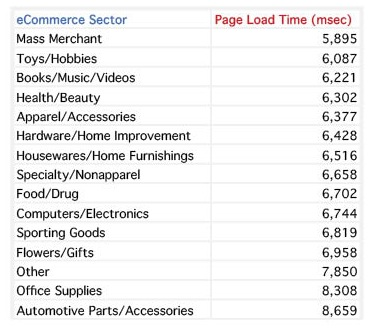 ecommerce sector site speed