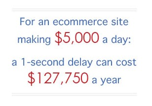 ecommerce revenue loss