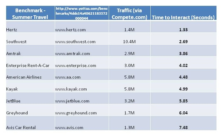 Site Speed Table For Summer Travel Websites