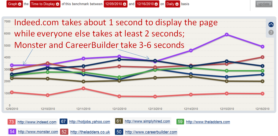 Time to Display - Job Sites Web Performance Comparison
