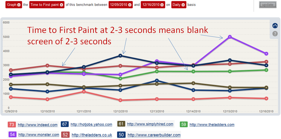 Time to First Paint - Job Sites Web Performance Benchmark