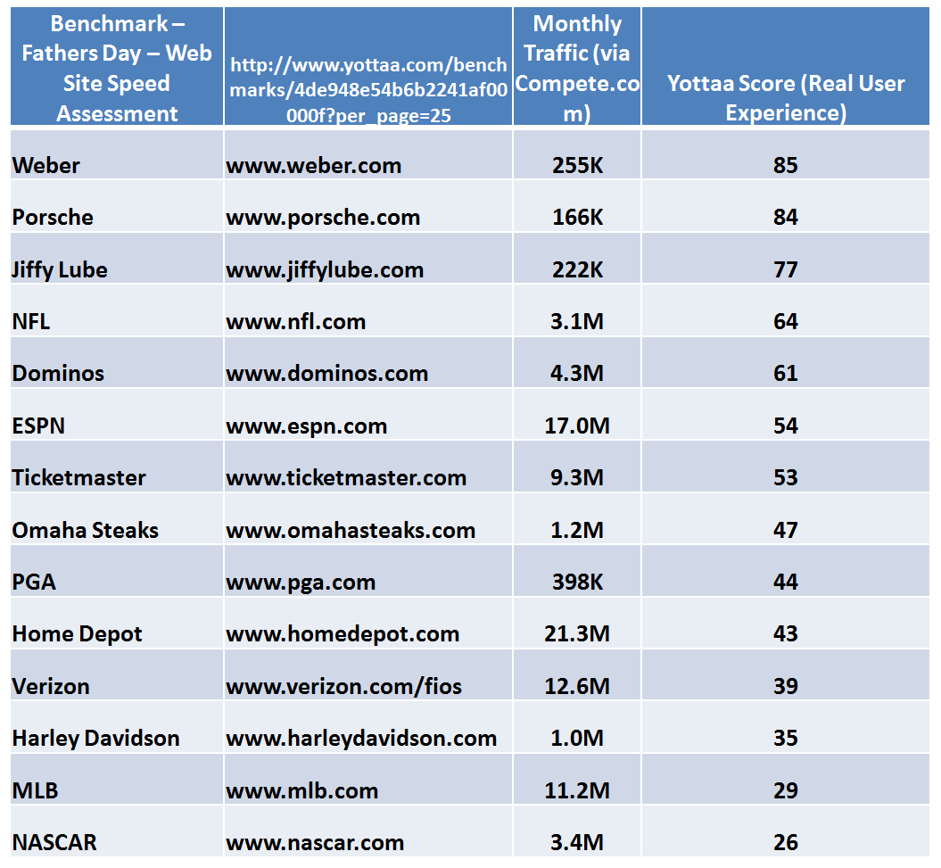 Yottaa Fathers Day Web Site Speed Benchmark