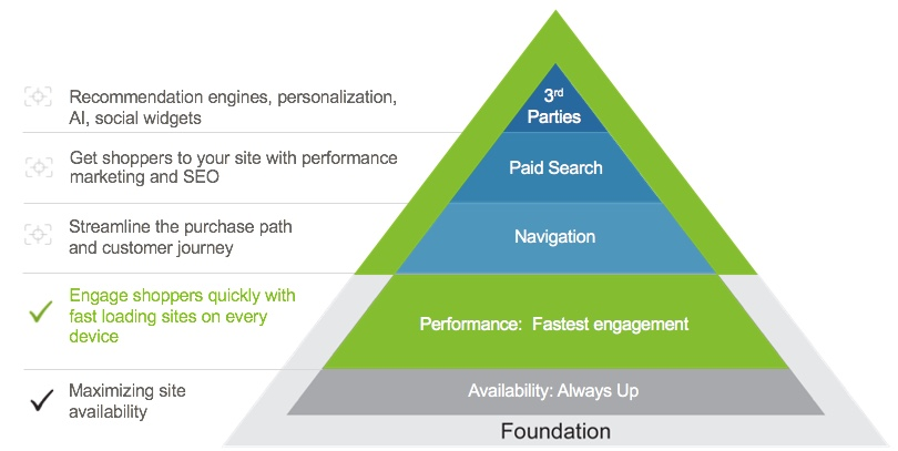 Improving slow eCommerce websites: Speed and performance is the foundation of the eCommerce hierarchy of needs