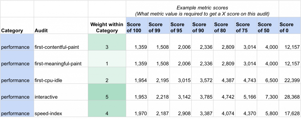 Google lighthouse scores don't accurately evaluate eCommerce website performance