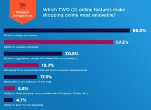 Which eCommerce site features are most important to shoppers?