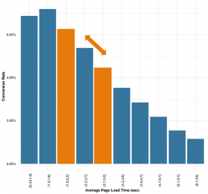 Correlation between page speed and conversion rate